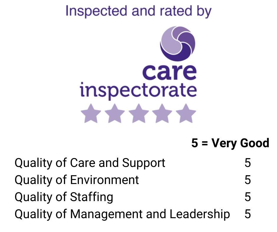 care inspectorate 2021